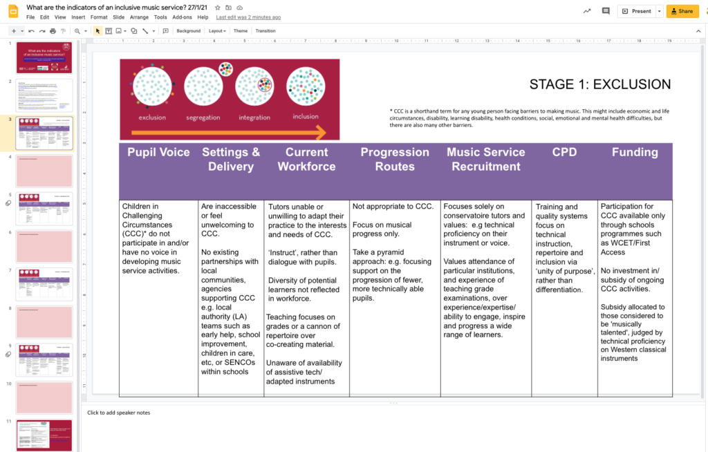 Table showing sample page from Stage & Indicators of Inclusion resource